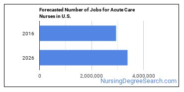 Forecasted Number of Jobs for Acute Care Nurses in U.S.