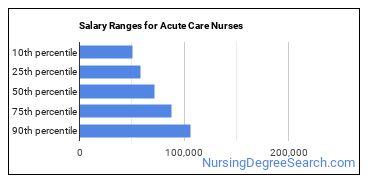 Salary Ranges for Acute Care Nurses