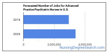 Forecasted Number of Jobs for Advanced Practice Psychiatric Nurses in U.S.