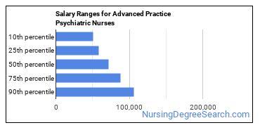 Salary Ranges for Advanced Practice Psychiatric Nurses