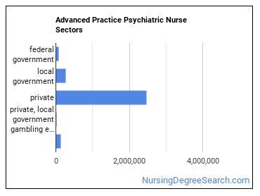 Advanced Practice Psychiatric Nurse Sectors