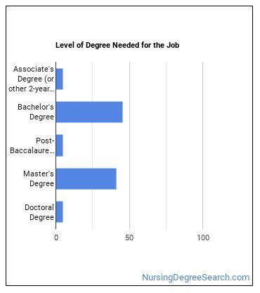 Informatics Nurse Specialist Degree Level