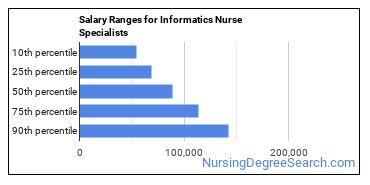 Salary Ranges for Informatics Nurse Specialists