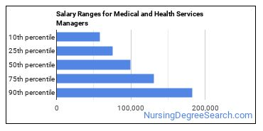 Salary Ranges for Medical and Health Services Managers