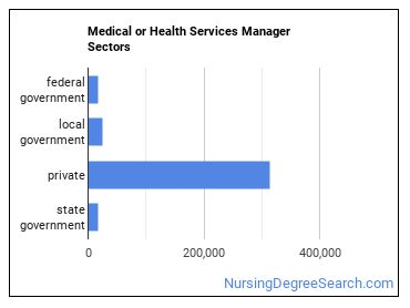 Medical or Health Services Manager Sectors