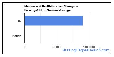 Medical and Health Services Managers Earnings: IN vs. National Average