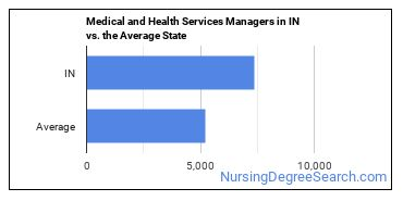 Medical and Health Services Managers in IN vs. the Average State