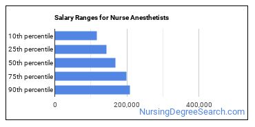 Salary Ranges for Nurse Anesthetists