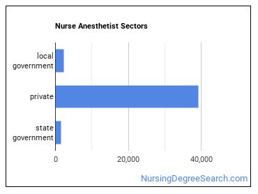 Nurse Anesthetist Sectors