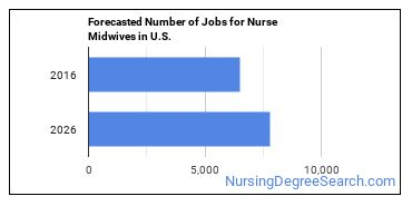 Forecasted Number of Jobs for Nurse Midwives in U.S.