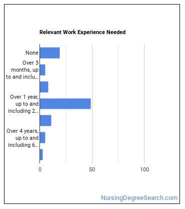Nurse Midwife Work Experience