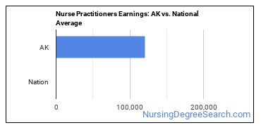 Nurse Practitioners Earnings: AK vs. National Average