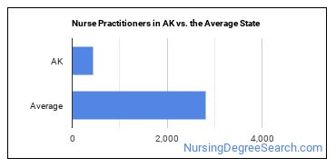 Nurse Practitioners in AK vs. the Average State