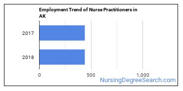 Nurse Practitioners in AK Employment Trend