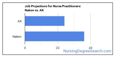 Job Projections for Nurse Practitioners: Nation vs. AK