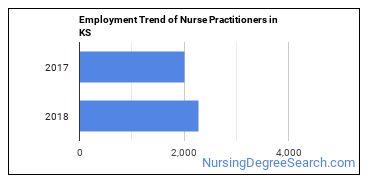 Nurse Practitioners in KS Employment Trend