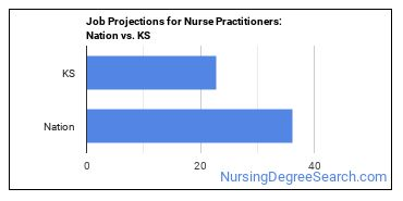 Job Projections for Nurse Practitioners: Nation vs. KS