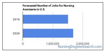 Forecasted Number of Jobs for Nursing Assistants in U.S.