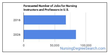 Forecasted Number of Jobs for Nursing Instructors and Professors in U.S.