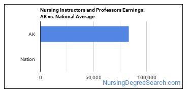 Nursing Instructors and Professors Earnings: AK vs. National Average