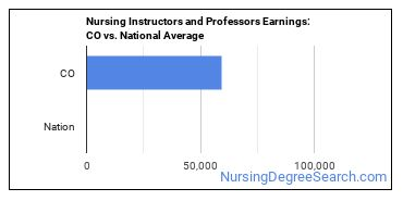 Nursing Instructors and Professors Earnings: CO vs. National Average