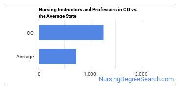 Nursing Instructors and Professors in CO vs. the Average State