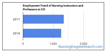 Nursing Instructors and Professors in CO Employment Trend