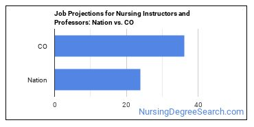 Job Projections for Nursing Instructors and Professors: Nation vs. CO