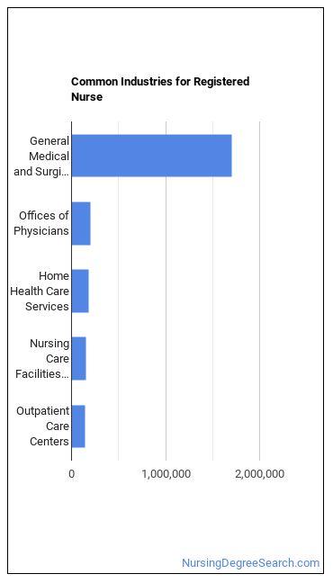 Registered Nurse (RN) Industries