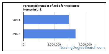 Forecasted Number of Jobs for Registered Nurses in U.S.