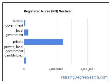 Registered Nurse (RN) Sectors