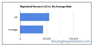 Registered Nurses in AZ vs. the Average State