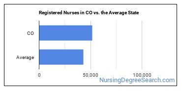 Registered Nurses in CO vs. the Average State