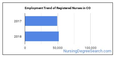 Registered Nurses in CO Employment Trend
