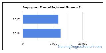 Registered Nurses in RI Employment Trend