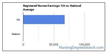 Registered Nurses Earnings: VA vs. National Average