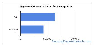 Registered Nurses in VA vs. the Average State