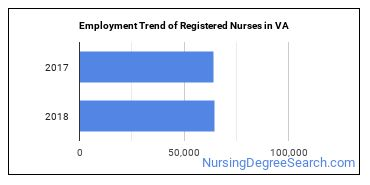 Registered Nurses in VA Employment Trend