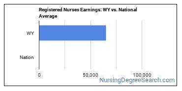 Registered Nurses Earnings: WY vs. National Average