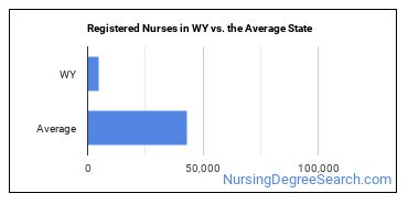 Registered Nurses in WY vs. the Average State