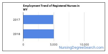 Registered Nurses in WY Employment Trend