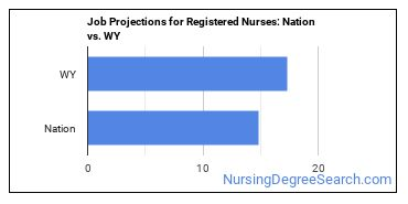 Job Projections for Registered Nurses: Nation vs. WY