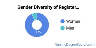 Chamberlain - Indiana Gender Breakdown of Registered Nursing Bachelor's Degree Grads