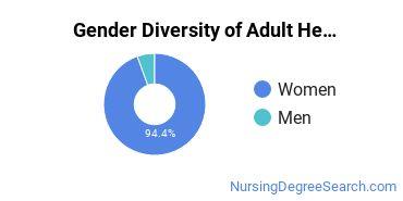 IUPUI Gender Breakdown of Adult Health Nurse/Nursing Master's Degree Grads