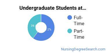 Full-Time vs. Part-Time Undergraduate Students at  William Carey University