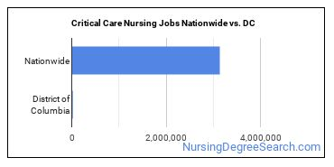 Critical Care Nursing Jobs Nationwide vs. DC