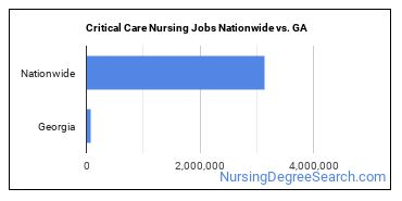 Critical Care Nursing Jobs Nationwide vs. GA