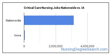 Critical Care Nursing Jobs Nationwide vs. IA