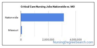 Critical Care Nursing Jobs Nationwide vs. MO
