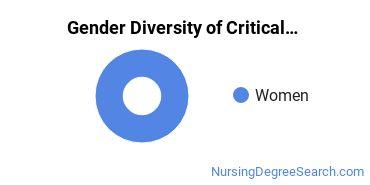 Critical Care Nursing Majors in NC Gender Diversity Statistics
